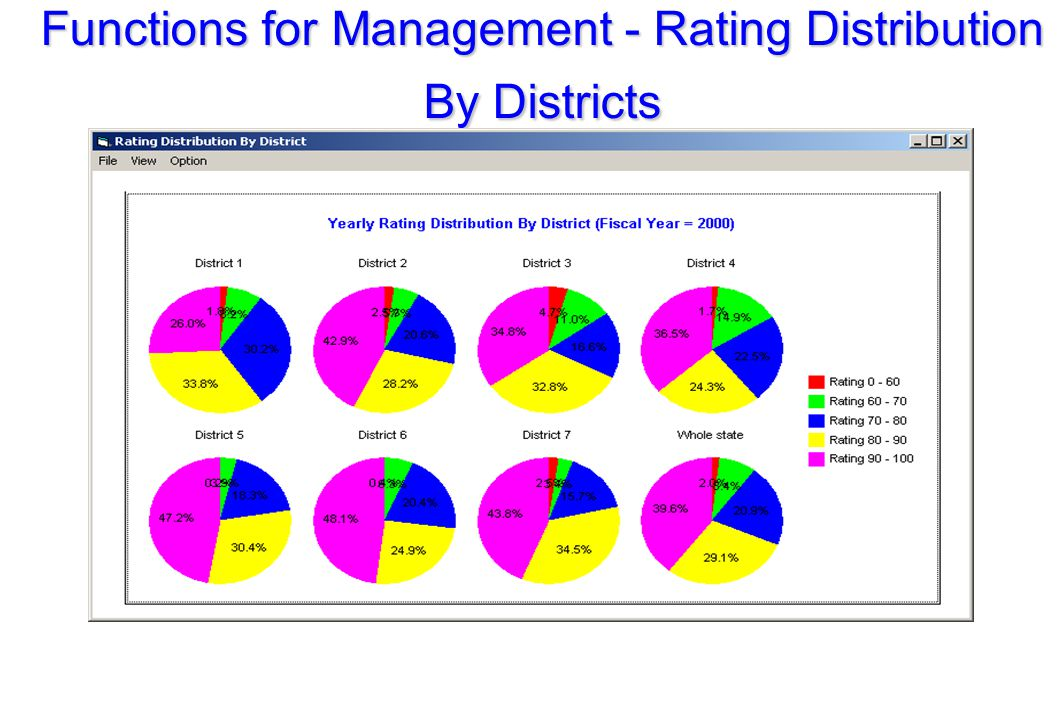 Functions for Management - Rating Distribution By Districts