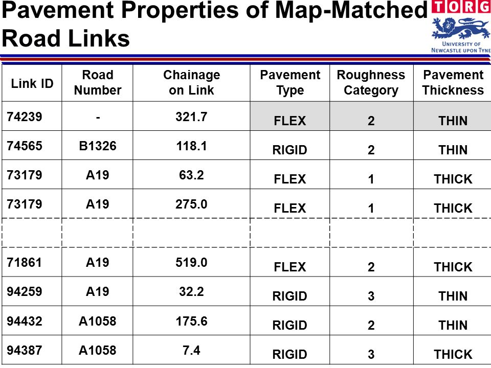 Pavement Properties of Map-Matched Road Links Link ID Road Number Chainage on Link Pavement Type Roughness Category Pavement Thickness 74239-321.7 FLEX2THIN 74565B1326118.1 RIGID2THIN 73179A1963.2 FLEX1THICK 73179A19275.0 FLEX1THICK 71861A19519.0 FLEX2THICK 94259A1932.2 RIGID3THIN 94432A1058175.6 RIGID2THIN 94387A10587.4 RIGID3THICK