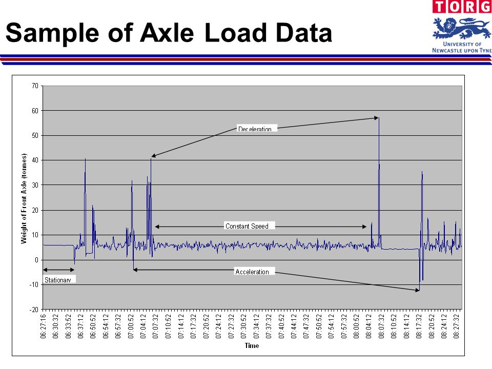 Sample of Axle Load Data