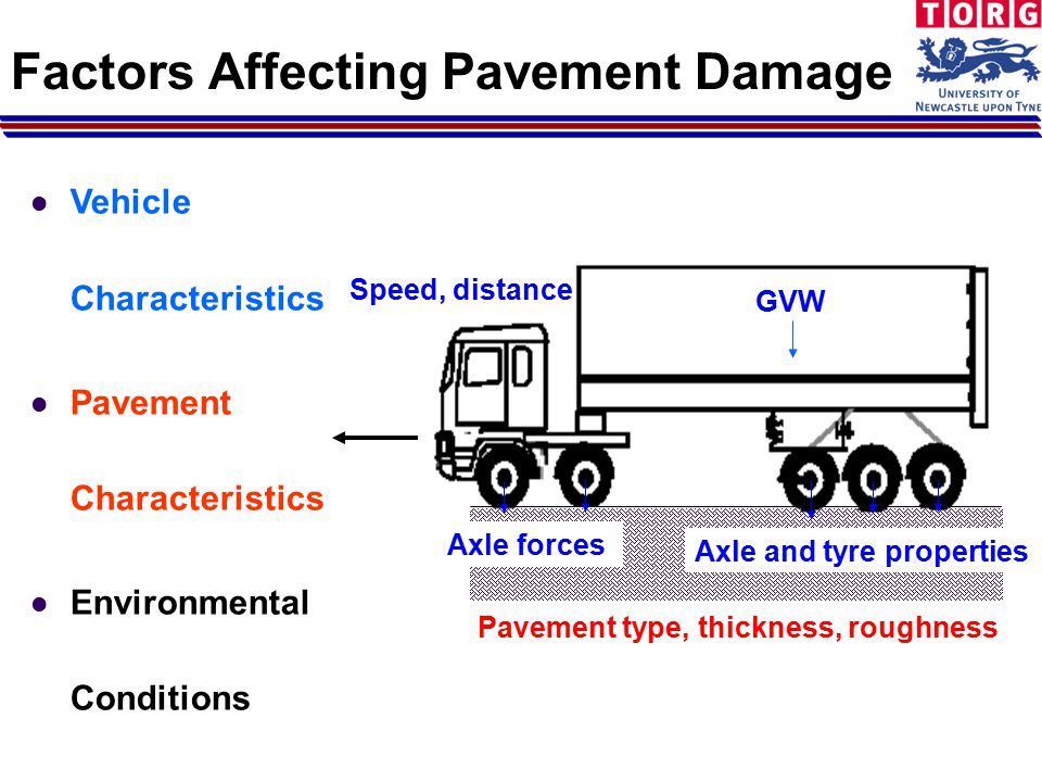 Factors Affecting Pavement Damage Speed, distance GVW Pavement type, thickness, roughness Axle forces Axle and tyre properties Vehicle Characteristics Pavement Characteristics Environmental Conditions