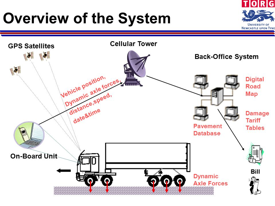 Overview of the System Dynamic Axle Forces GPS Satellites On-Board Unit Cellular Tower Back-Office System Pavement Database Damage Tariff Tables Bill Vehicle position, Dynamic axle forces, distance,speed, date&time Digital Road Map