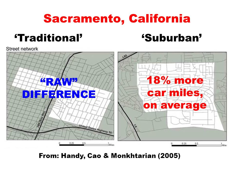 """Sacramento, California 'Traditional' 'Suburban' From: Handy, Cao & Monkhtarian (2005) 18% more car miles, on average """"RAW"""" DIFFERENCE"""