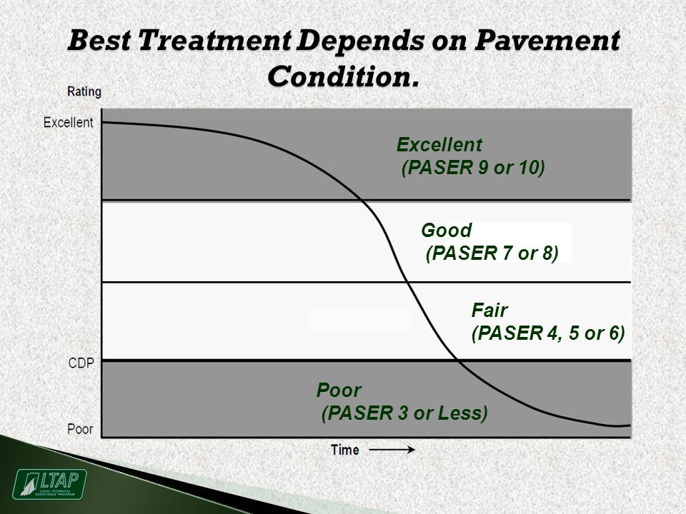 Best Treatment Depends on Pavement Condition.