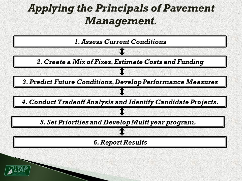 Applying the Principals of Pavement Management. 1.