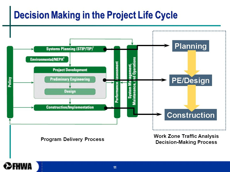 11 Decision Making in the Project Life Cycle Program Delivery Process Work Zone Traffic Analysis Decision-Making Process