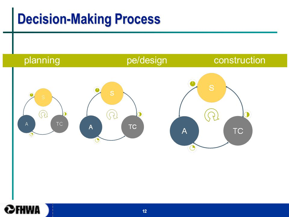 12 Decision-Making Process planningpe/designconstruction