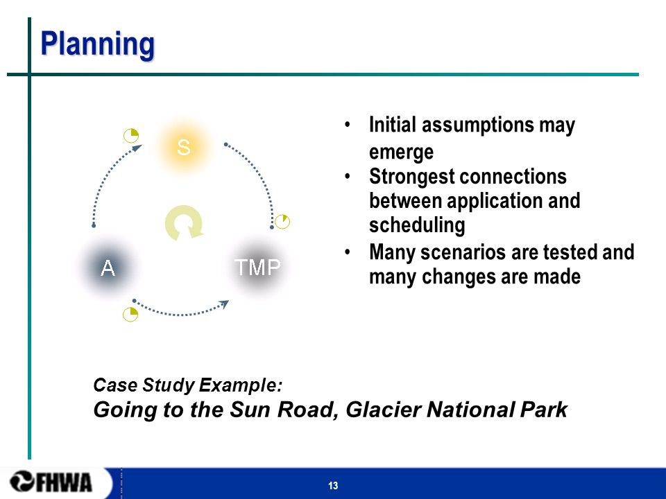 13 Planning Initial assumptions may emerge Strongest connections between application and scheduling Many scenarios are tested and many changes are mad