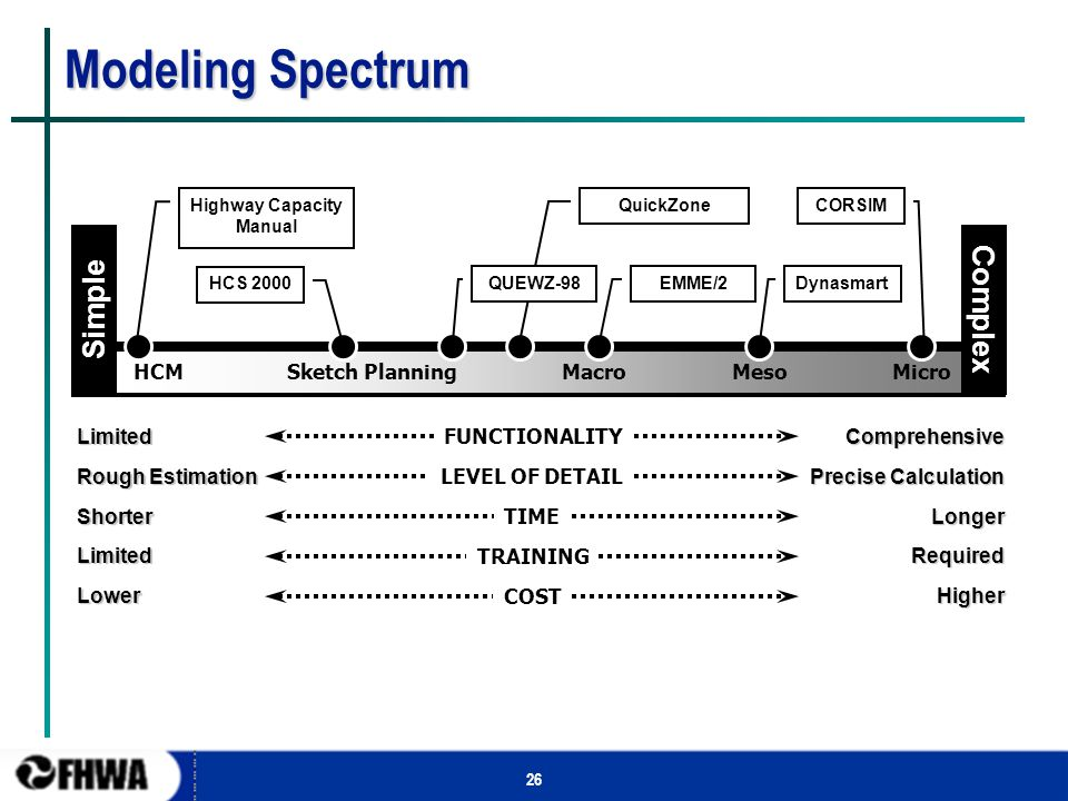 26 Modeling Spectrum Simple Complex Sketch PlanningHCMMesoMicro Highway Capacity Manual DynasmartCORSIMHCS 2000EMME/2QuickZone Limited Rough Estimatio