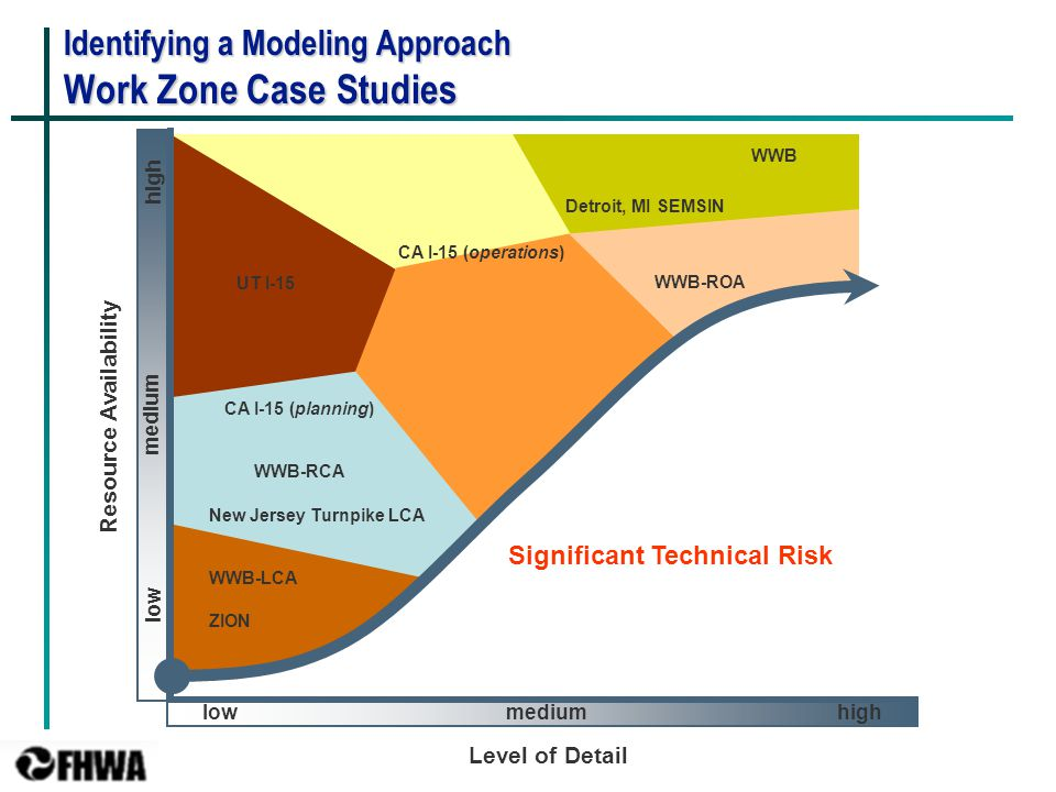 29 Identifying a Modeling Approach Work Zone Case Studies New Jersey Turnpike LCA WWB-LCA ZION CA I-15 (planning) WWB-RCA UT I-15 CA I-15 (operations)