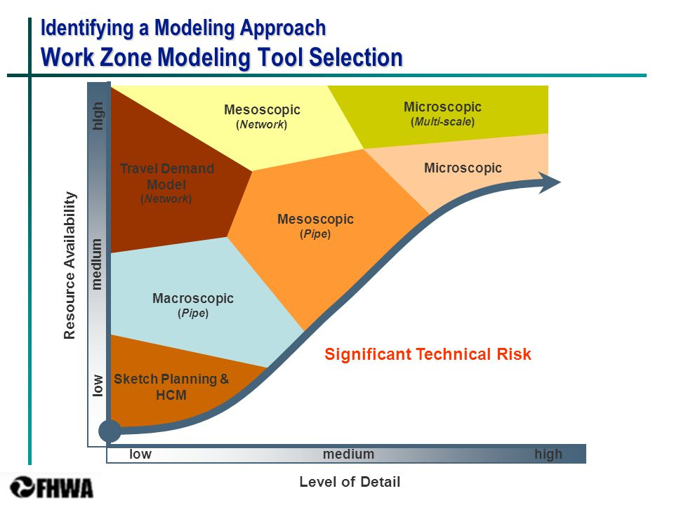 30 Identifying a Modeling Approach Work Zone Modeling Tool Selection lowhigh medium low high medium Significant Technical Risk Level of Detail Resource Availability Sketch Planning & HCM Macroscopic (Pipe) Travel Demand Model (Network) Mesoscopic (Network) Mesoscopic (Pipe) Microscopic (Multi-scale) Microscopic
