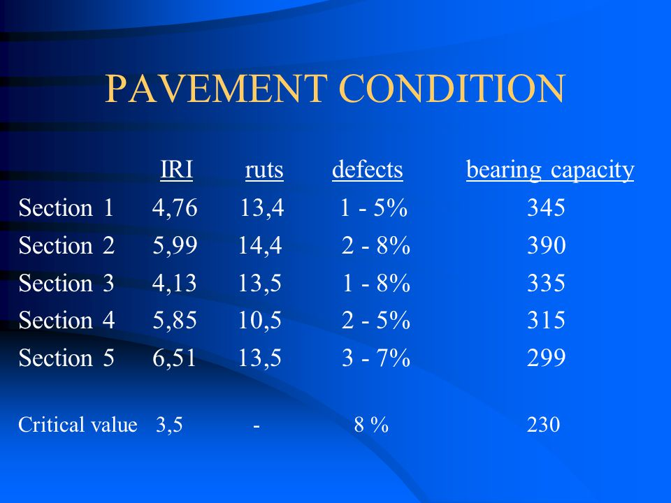 PAVEMENT CONDITION IRI ruts defects bearing capacity Section 14,76 13,4 1 - 5% 345 Section 25,99 14,4 2 - 8% 390 Section 34,13 13,5 1 - 8% 335 Section 45,85 10,5 2 - 5% 315 Section 56,51 13,5 3 - 7% 299 Critical value 3,5 -8 % 230