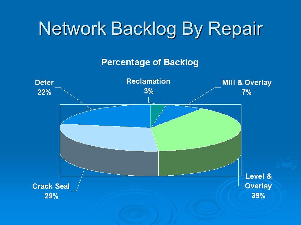 Network Backlog By Repair