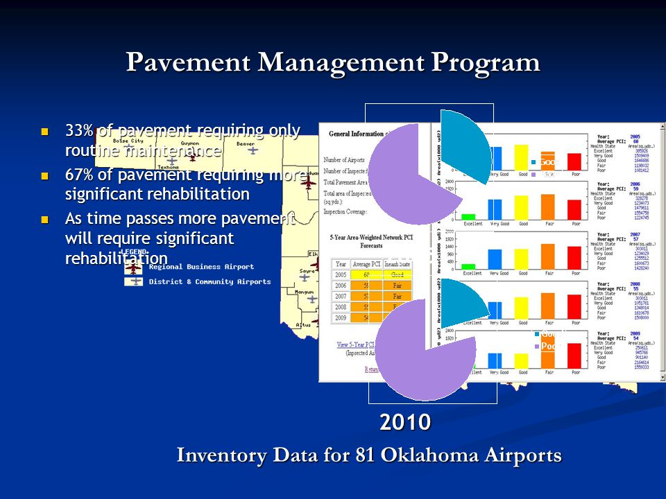 Pavement Management Program 33% of pavement requiring only routine maintenance 33% of pavement requiring only routine maintenance 67% of pavement requiring more significant rehabilitation 67% of pavement requiring more significant rehabilitation As time passes more pavement will require significant rehabilitation As time passes more pavement will require significant rehabilitation Inventory Data for 81 Oklahoma Airports 2005 2010