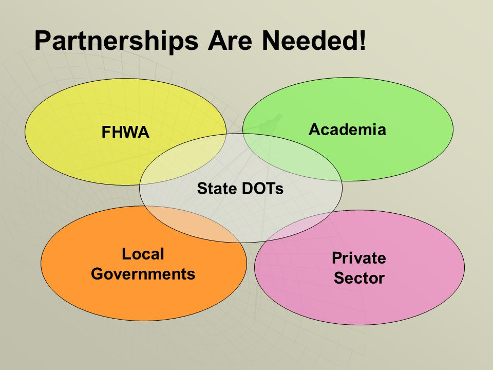 Private Sector Local Governments FHWA Partnerships Are Needed! Academia State DOTs
