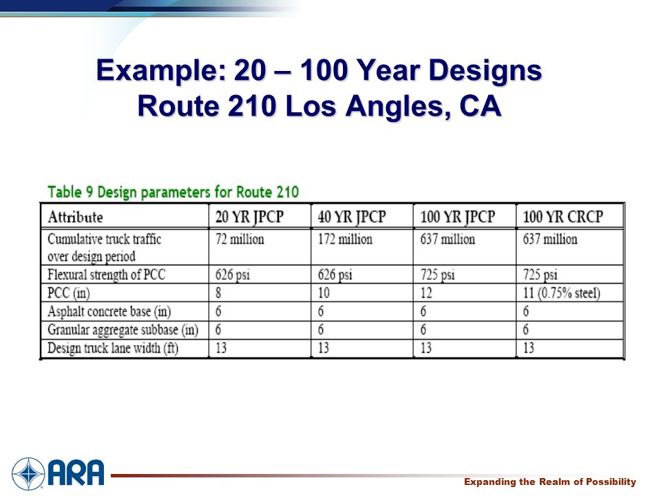 a Expanding the Realm of Possibility Example: 20 – 100 Year Designs Route 210 Los Angles, CA