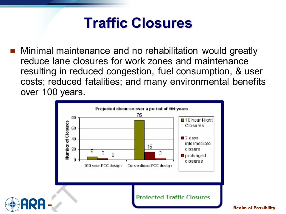 a Expanding the Realm of Possibility Traffic Closures Minimal maintenance and no rehabilitation would greatly reduce lane closures for work zones and maintenance resulting in reduced congestion, fuel consumption, & user costs; reduced fatalities; and many environmental benefits over 100 years.