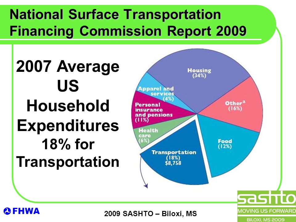 FHWA 2009 SASHTO – Biloxi, MS National Surface Transportation Financing Commission Report 2009 2007 Average US Household Expenditures 18% for Transportation