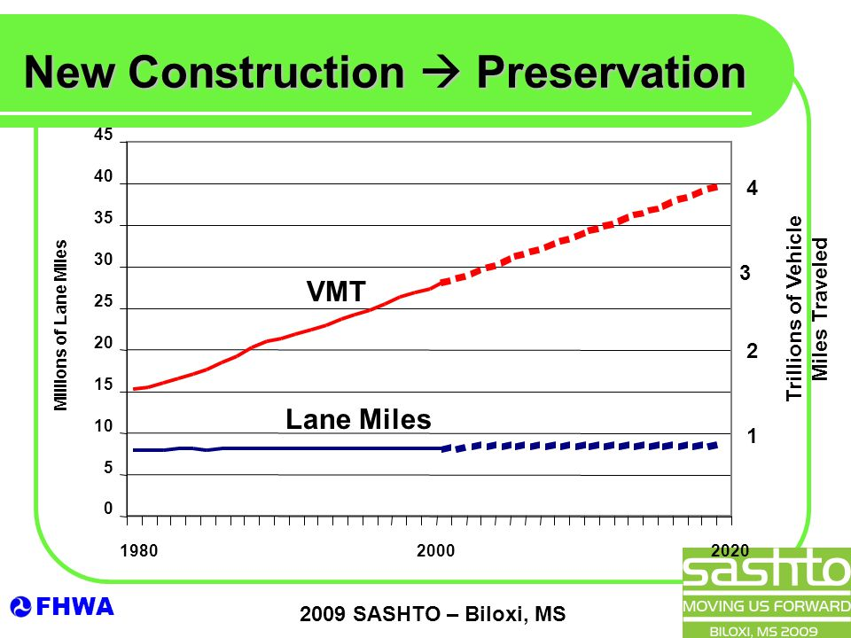 FHWA 2009 SASHTO – Biloxi, MS New Construction  Preservation VMT Lane Miles Trillions of Vehicle Miles Traveled 4 3 2 1