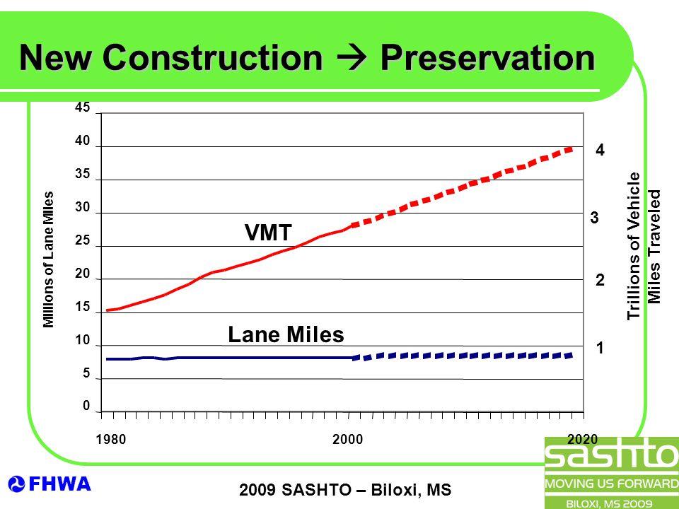 FHWA 2009 SASHTO – Biloxi, MS New Construction  Preservation VMT Lane Miles Trillions of Vehicle Miles Traveled 4 3 2 1