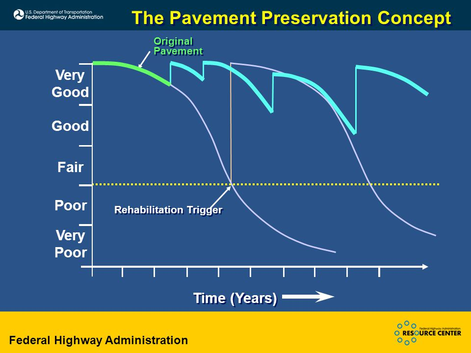 Federal Highway Administration Rehabilitation Trigger Original Pavement The Pavement Preservation Concept Very Good Fair Poor Very Poor Time (Years)
