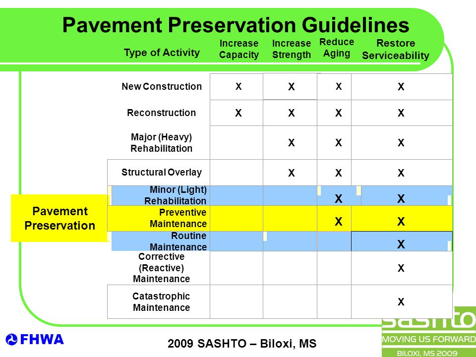 FHWA 2009 SASHTO – Biloxi, MS X Type of Activity New Construction Reconstruction Major (Heavy) Rehabilitation Pavement Preservation Routine Maintenance Corrective (Reactive) Maintenance Pavement Preservation Guidelines Increase Capacity Increase Strength Reduce Aging Restore Serviceability X X X X XXXX XXX Structural Overlay XXX Minor (Light) Rehabilitation X Preventive Maintenance XX X X Catastrophic Maintenance X