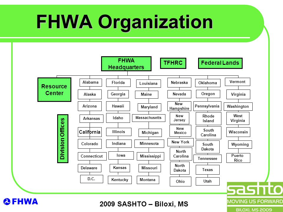 FHWA 2009 SASHTO – Biloxi, MS FHWA Organization FHWA Headquarters Resource Center Alaska Nebraska Hawaii New Hampshire Pennsylvania Virginia Arizona California Idaho Wisconsin Colorado Puerto Rico Ohio Texas Division Offices Vermont Oregon Nevada New Jersey Alabama Arkansas Connecticut Delaware D.C.