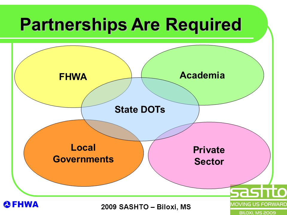 FHWA 2009 SASHTO – Biloxi, MS Private Sector Local Governments FHWA Partnerships Are Required Academia State DOTs