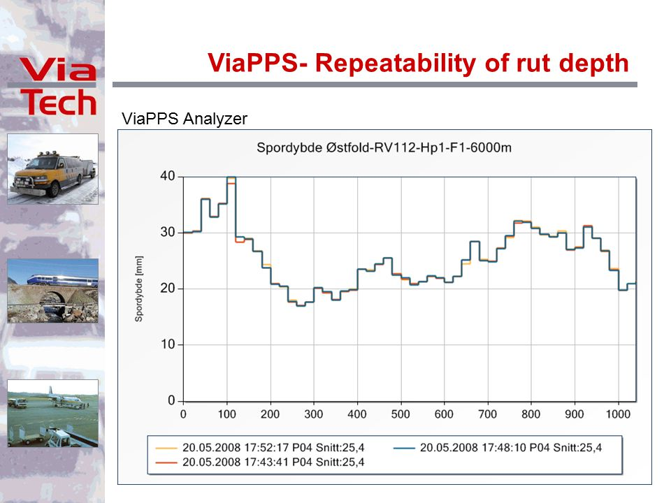 ViaPPS Analyzer ViaPPS- Repeatability of rut depth