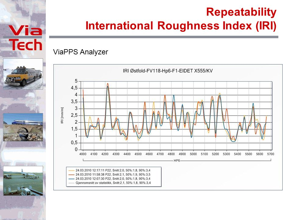 Repeatability International Roughness Index (IRI) ViaPPS Analyzer