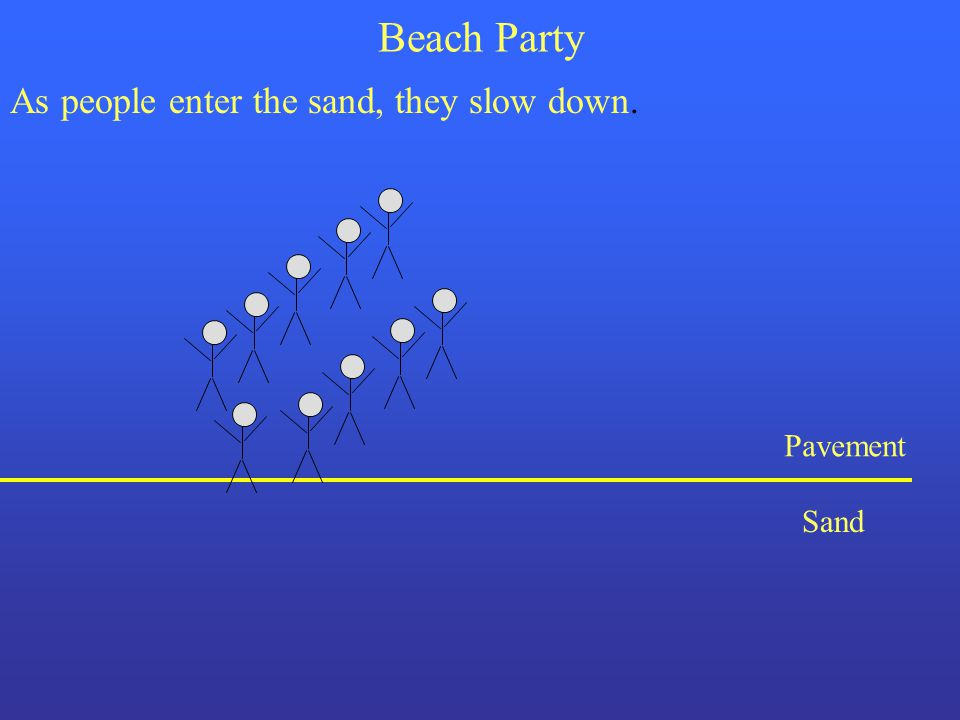 Beach Party As people enter the sand, they slow down. Pavement Sand