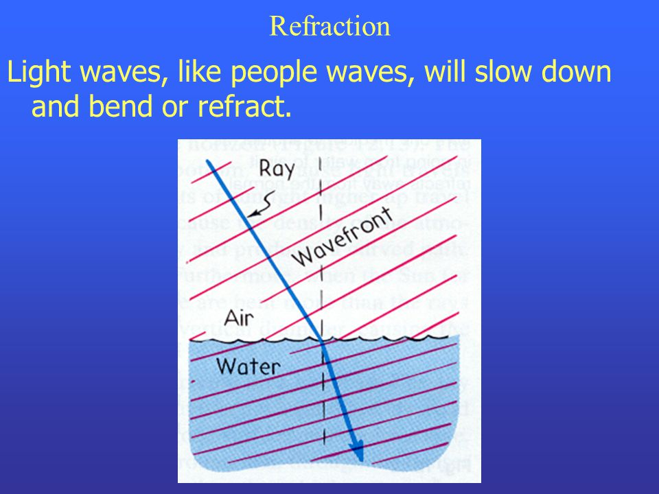 Refraction Light waves, like people waves, will slow down and bend or refract.