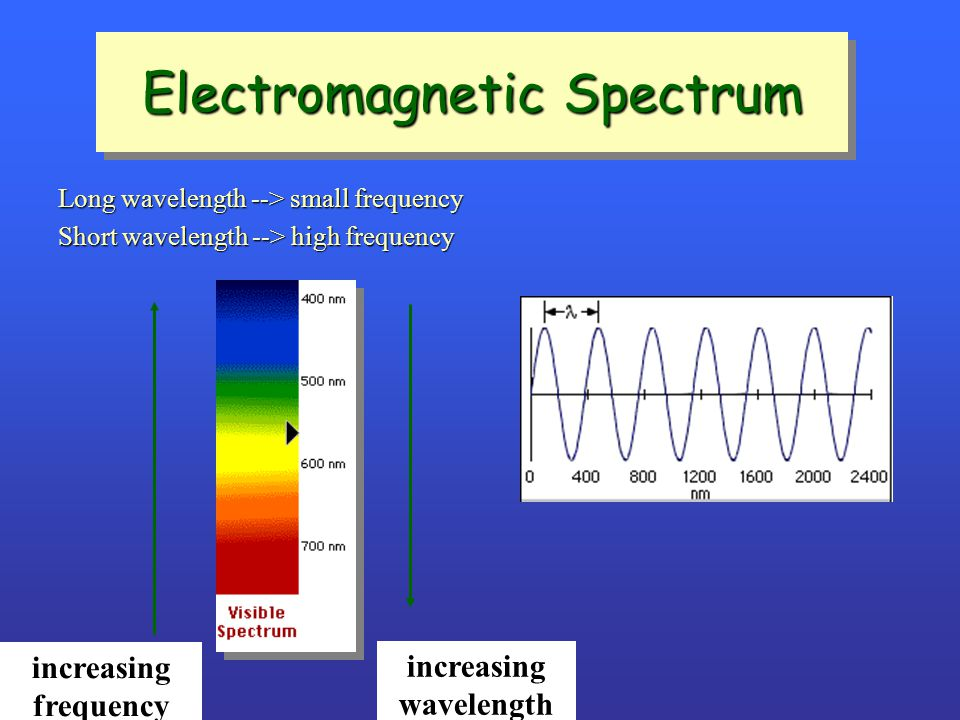Long wavelength --> small frequency Short wavelength --> high frequency increasing frequency increasing wavelength