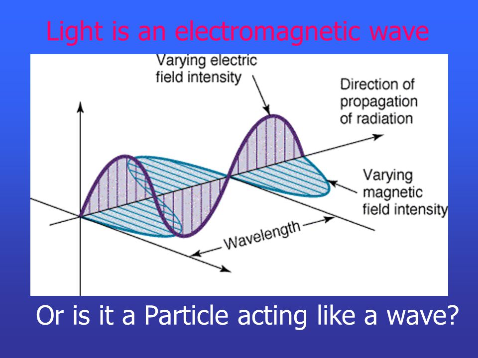 Light is an electromagnetic wave Or is it a Particle acting like a wave?