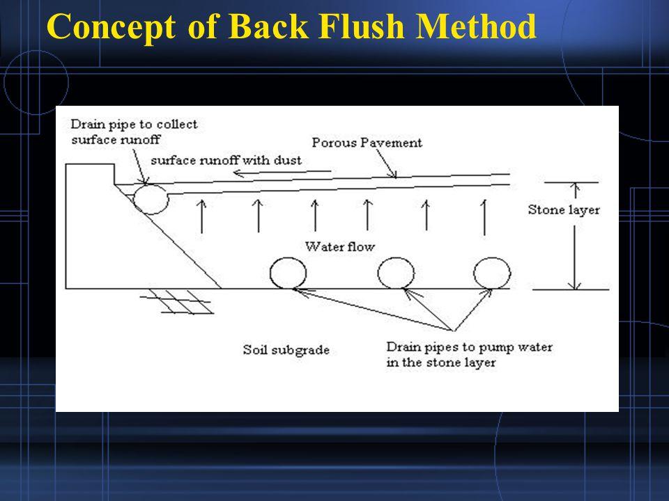 Concept of Back Flush Method