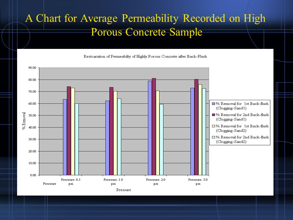 A Chart for Average Permeability Recorded on High Porous Concrete Sample