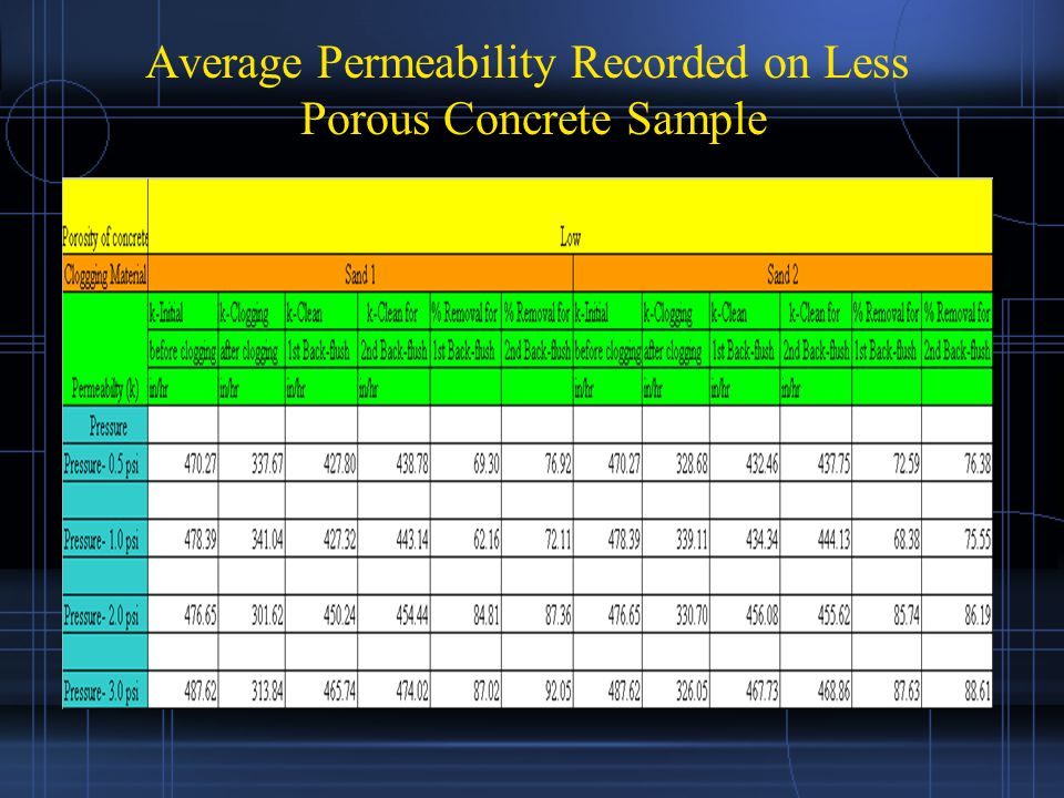 Average Permeability Recorded on Less Porous Concrete Sample