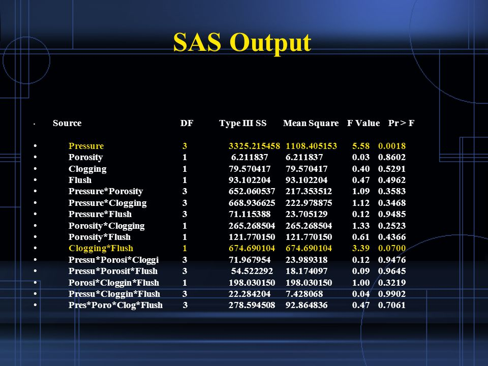 SAS Output Source DF Type III SS Mean Square F Value Pr > F Pressure 3 3325.215458 1108.405153 5.58 0.0018 Porosity 1 6.211837 6.211837 0.03 0.8602 Clogging 1 79.570417 79.570417 0.40 0.5291 Flush 1 93.102204 93.102204 0.47 0.4962 Pressure*Porosity 3 652.060537 217.353512 1.09 0.3583 Pressure*Clogging 3 668.936625 222.978875 1.12 0.3468 Pressure*Flush 3 71.115388 23.705129 0.12 0.9485 Porosity*Clogging 1 265.268504 265.268504 1.33 0.2523 Porosity*Flush 1 121.770150 121.770150 0.61 0.4366 Clogging*Flush 1 674.690104 674.690104 3.39 0.0700 Pressu*Porosi*Cloggi 3 71.967954 23.989318 0.12 0.9476 Pressu*Porosit*Flush 3 54.522292 18.174097 0.09 0.9645 Porosi*Cloggin*Flush 1 198.030150 198.030150 1.00 0.3219 Pressu*Cloggin*Flush 3 22.284204 7.428068 0.04 0.9902 Pres*Poro*Clog*Flush 3 278.594508 92.864836 0.47 0.7061
