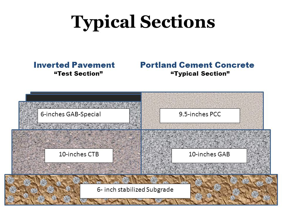 Inverted Pavement Portland Cement Concrete Test Section Typical Section Typical Sections 6- inch stabilized Subgrade 10-inches GAB10-inches CTB 6-inches GAB-Special9.5-inches PCC