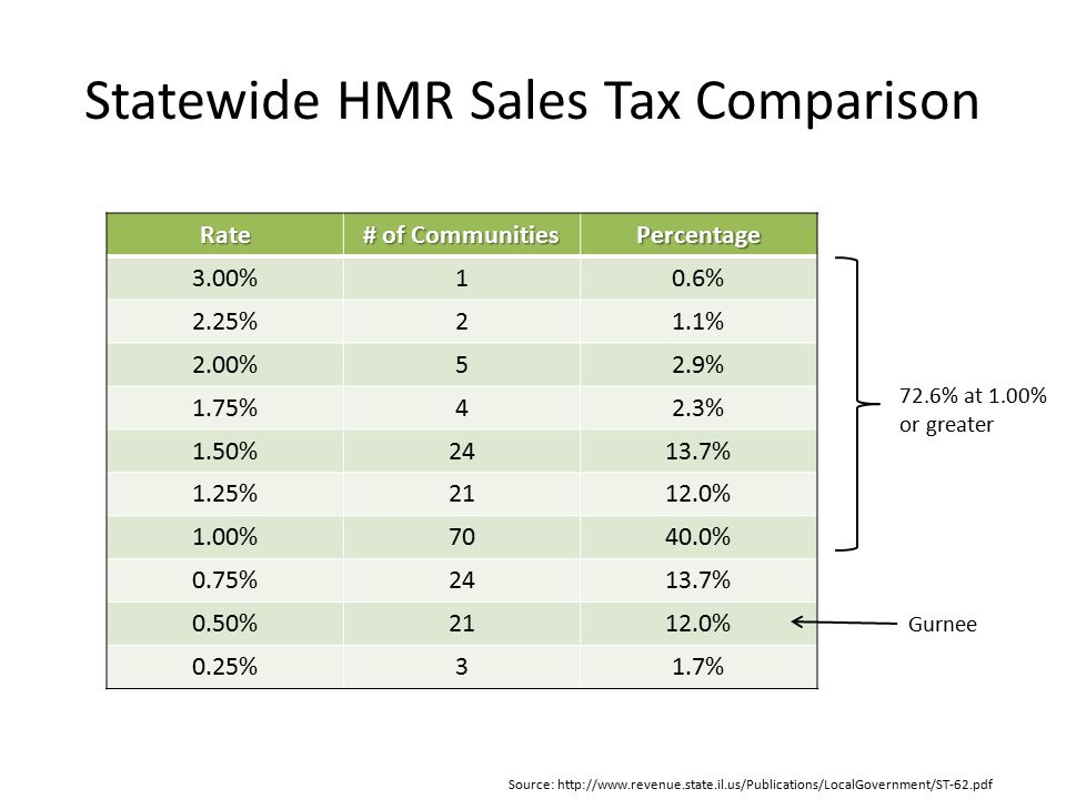 Statewide HMR Sales Tax Comparison Rate # of Communities Percentage 3.00%10.6% 2.25%21.1% 2.00%52.9% 1.75%42.3% 1.50%2413.7% 1.25%2112.0% 1.00%7040.0% 0.75%2413.7% 0.50%2112.0% 0.25%31.7% 72.6% at 1.00% or greater Source: http://www.revenue.state.il.us/Publications/LocalGovernment/ST-62.pdf Gurnee