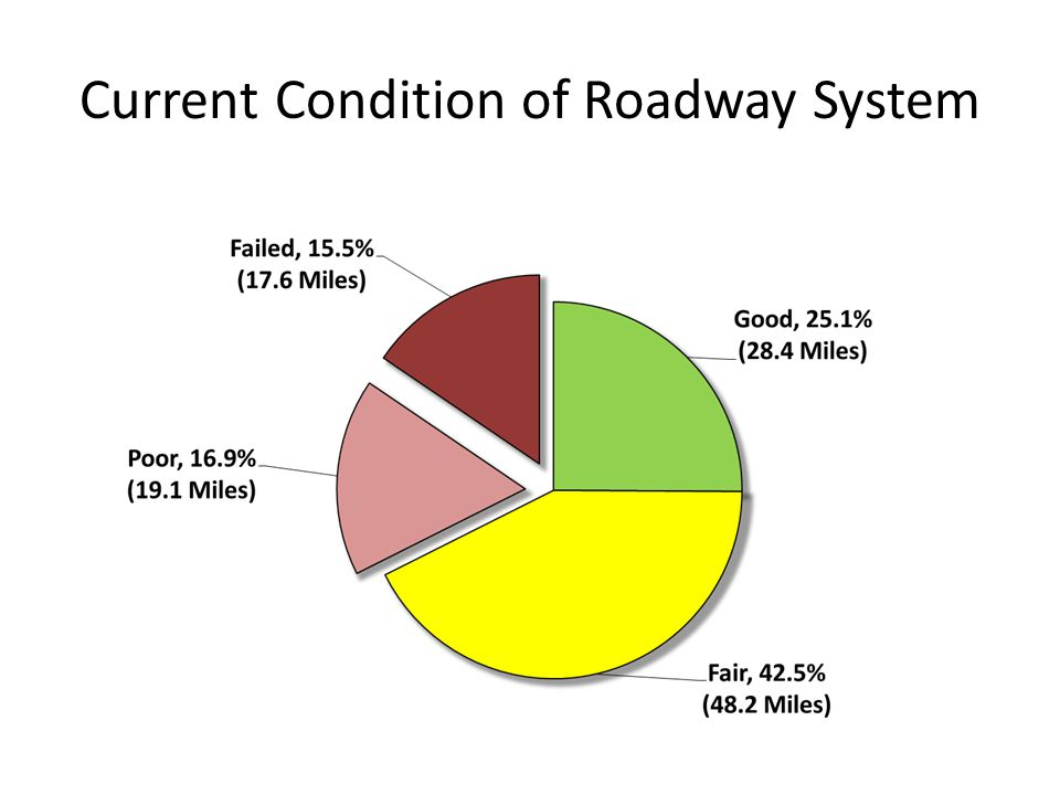 Current Condition of Roadway System