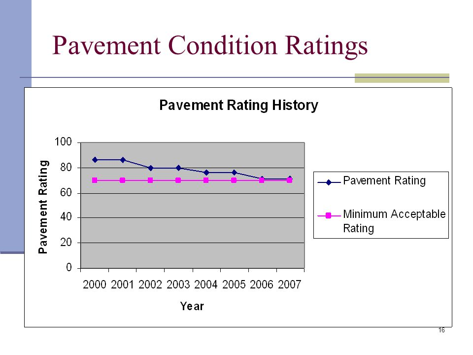 16 Pavement Condition Ratings