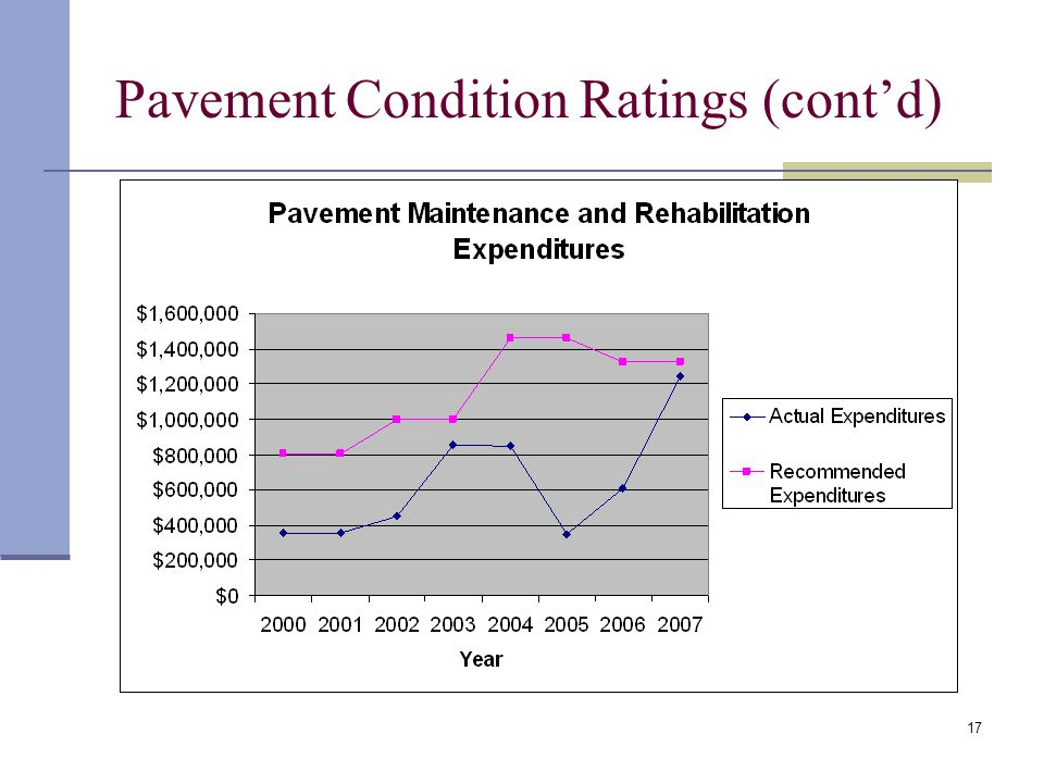17 Pavement Condition Ratings (cont'd)