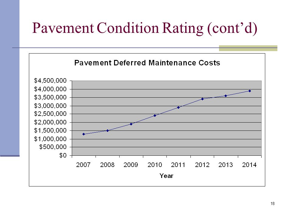 18 Pavement Condition Rating (cont'd)