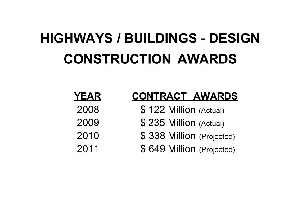 2009 – Contracts Awarded Highways / Buildings – Design Section NUMBER CONTRACTS 5 4 3 2 3 1 CONTRACT DESCRIPTION PAVEMENT RESTORATION FACILITY IMPROVEMENTS SIGN SYSTEM IMPROVEMENTS ROADWAY IMPROVEMENTS ROADWAY RECONSTRUCTION INTERCHANGE IMPROVEMENTS CONSTRUCTION AWARDED $ 35M $ 15M $ 32M $ 22M $ 128M $ 3M TOTALS = $ 235M