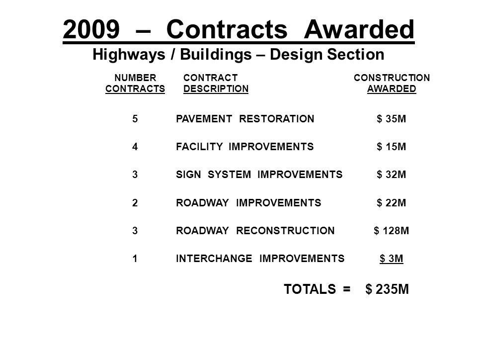2010 –Contracts to be Awarded Highways / Buildings – Design Section AWARD SCHEDULE 1 ST QTR 1 ST & 4 TH QTR 1 ST & 3 RD QTR 3 RD & 4 TH QTR 4 TH QTR 3 RD & 4 TH QTR NUMBER CONTRACTS 3 6 4 2 3 2 6 CONTRACT DESCRIPTION PAVEMENT RESTORATION FACILITY IMPROVEMENTS SIGN SYSTEM IMPROVEMENTS ROADWAY IMPROVEMENTS ENVIRONMENTAL MITIGATION UTILITY RELOCATION ROADWAY RECONSTRUCTION INTERCHANGE IMPROVEMENTS CONSTRUCTION ESTIMATE $ 20M $ 29M $ 49M $ 23M $ 7M $ 30M $ 120M $ 60M TOTALS = $ 338M