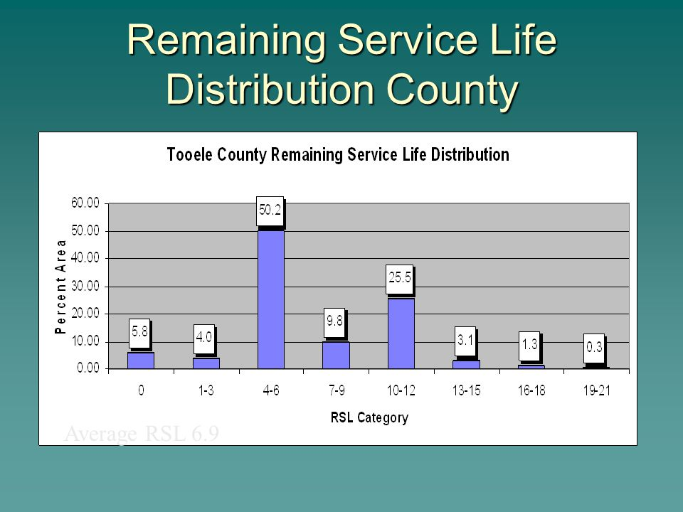 Remaining Service Life Distribution County Average RSL 6.9