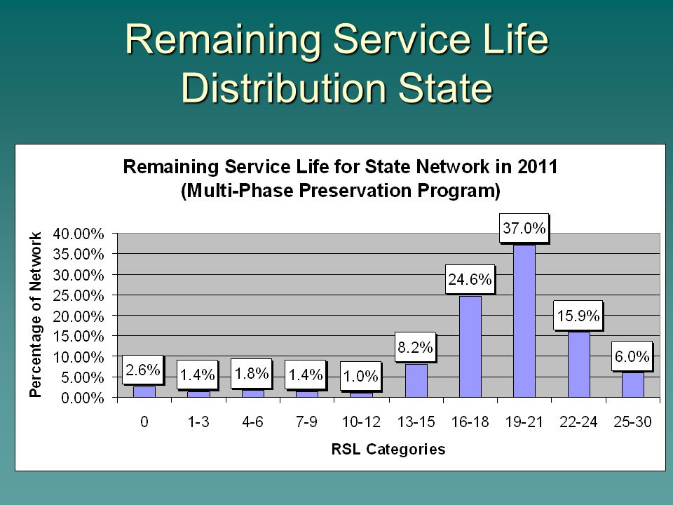 Remaining Service Life Distribution State