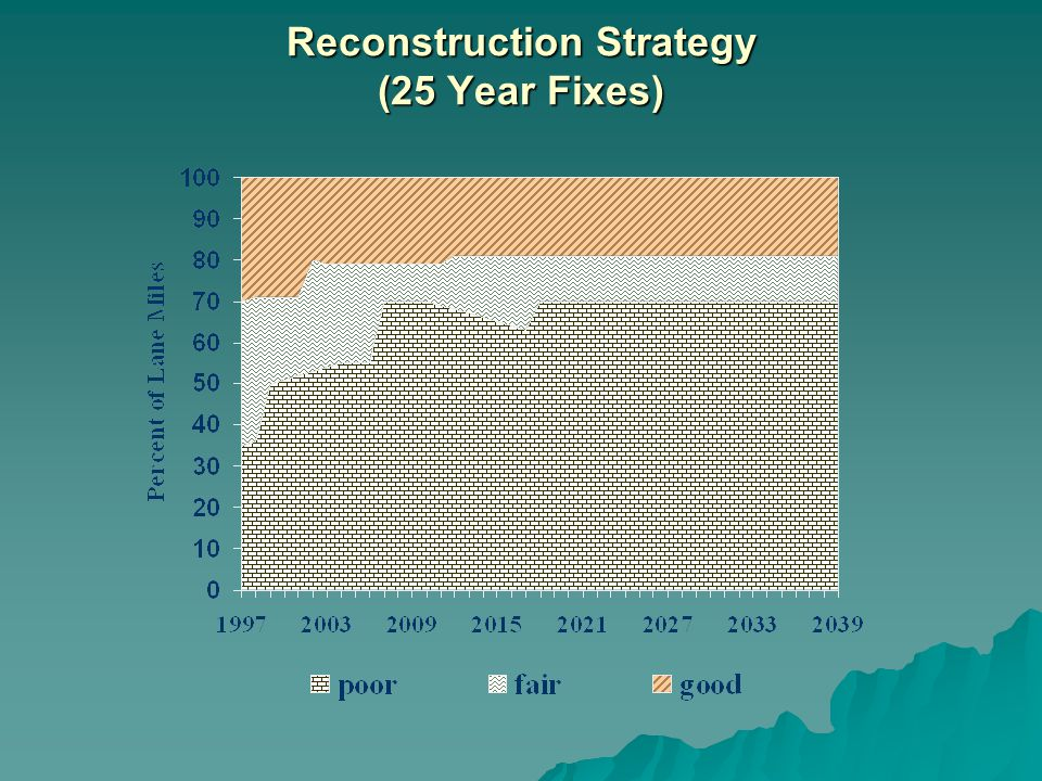 Reconstruction Strategy (25 Year Fixes)