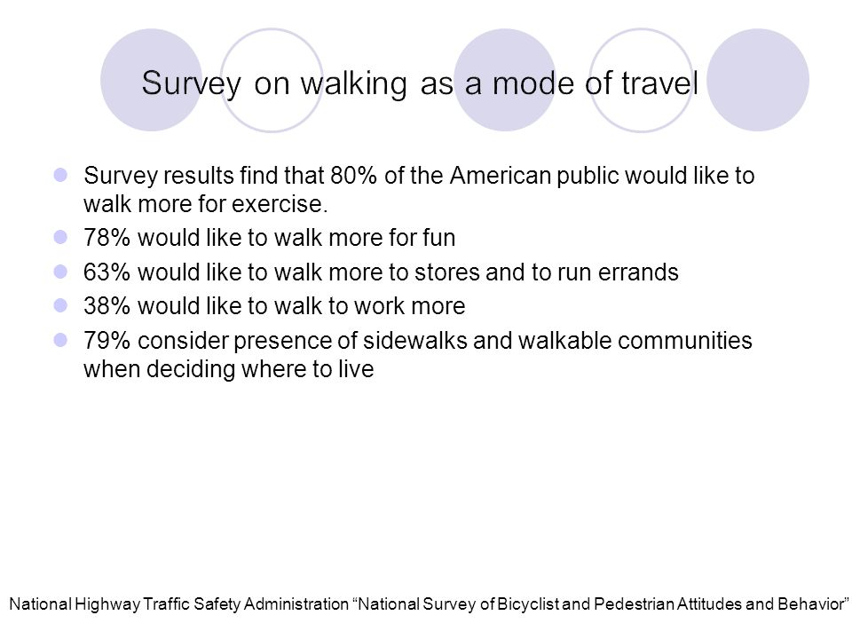 Survey results find that 80% of the American public would like to walk more for exercise.