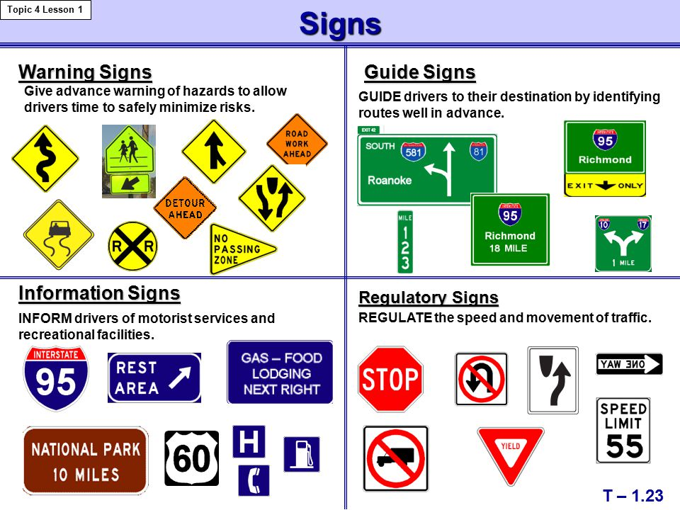 Signs — Colors Have Meaning Red Red — prohibitive or stop Green Green — guide information, such as direction or guidance signs Blue Blue — motorist services signs Yellow Yellow —general warning White White — regulatory signs Orange Orange — construction and maintenance work Brown Brown —recreational and cultural interest Fluorescent Optic Yellow Fluorescent Optic Yellow —school zones, school crossings and pedestrian crossings T – 1.24 Topic 4 Lesson 1